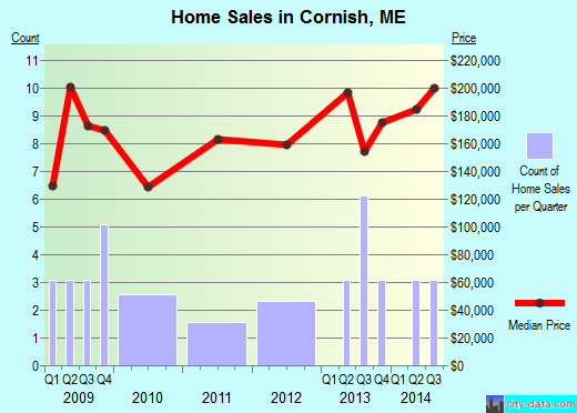 Cornish,ME real estate house value index trend