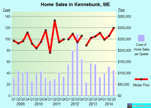 Kennebunk,ME real estate house value index trend