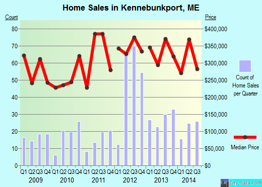 Kennebunkport,ME real estate house value index trend