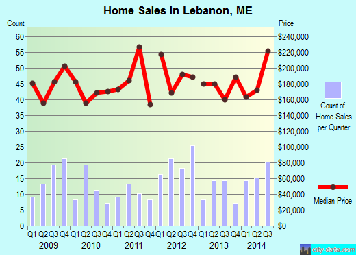 Lebanon,ME real estate house value index trend