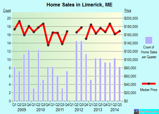 Limerick,ME real estate house value index trend