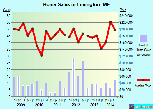 Limington,ME real estate house value index trend