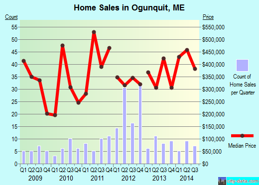 Ogunquit,ME real estate house value index trend