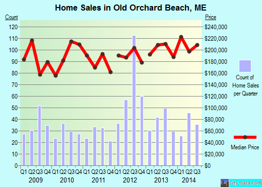 Old Orchard Beach,ME real estate house value index trend
