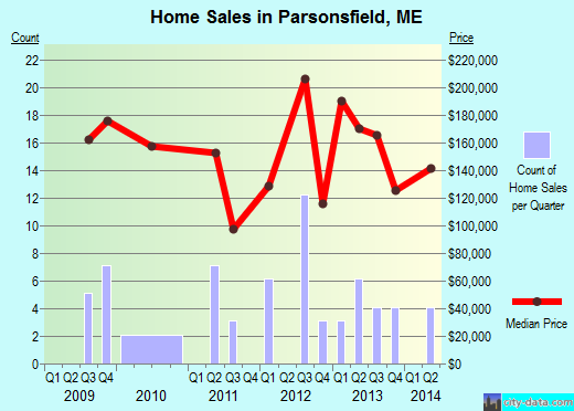 Parsonsfield,ME real estate house value index trend