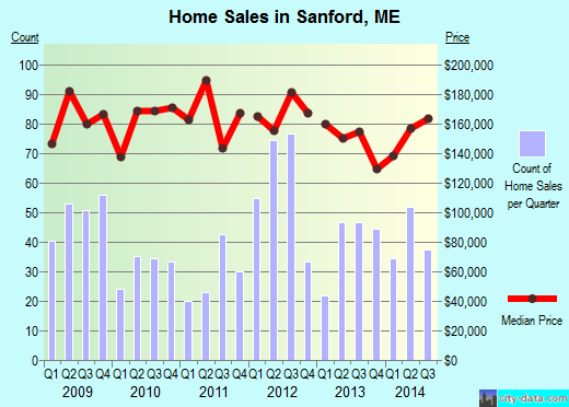 Sanford,ME real estate house value index trend