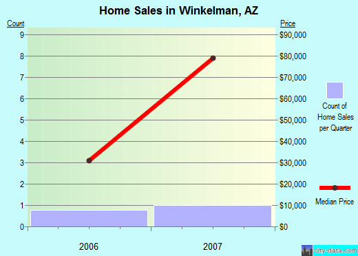 Winkelman,AZ real estate house value index trend