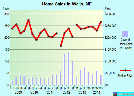 Wells,ME real estate house value index trend