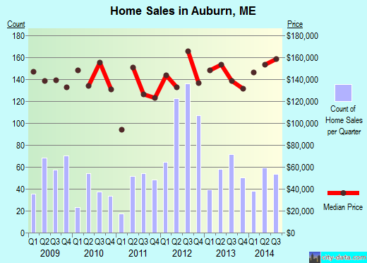 Auburn,ME real estate house value index trend