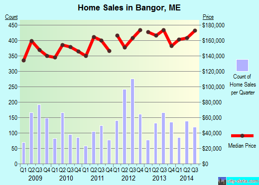Bangor,ME real estate house value index trend