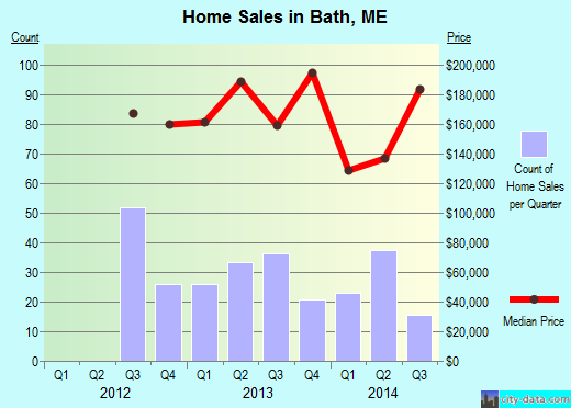 Bath,ME real estate house value index trend