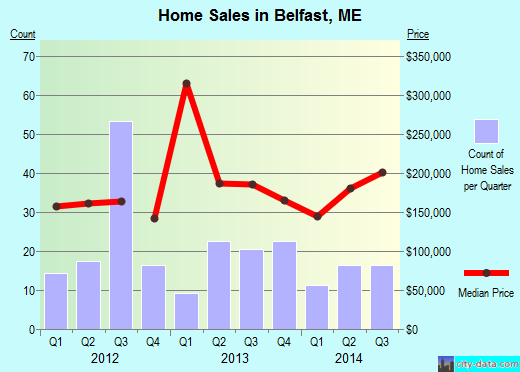 Belfast,ME real estate house value index trend