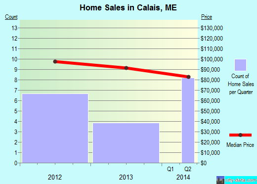 Calais,ME real estate house value index trend