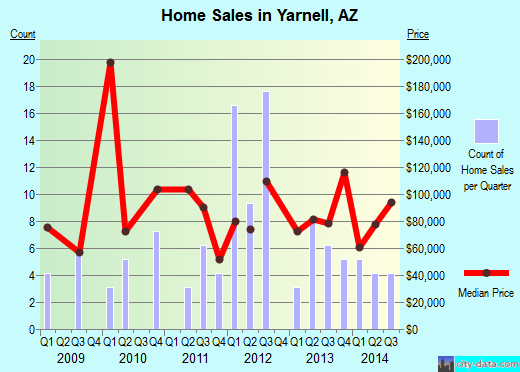 Yarnell,AZ real estate house value index trend