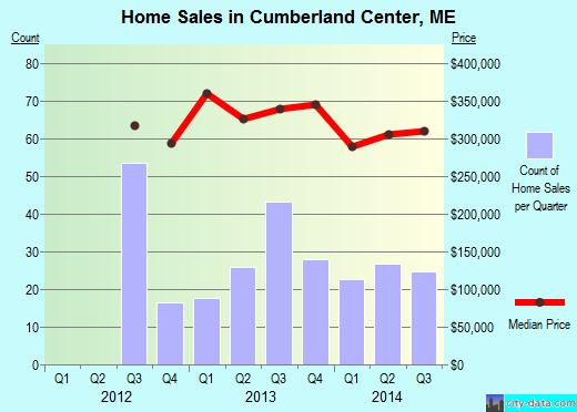 Cumberland Center,ME real estate house value index trend