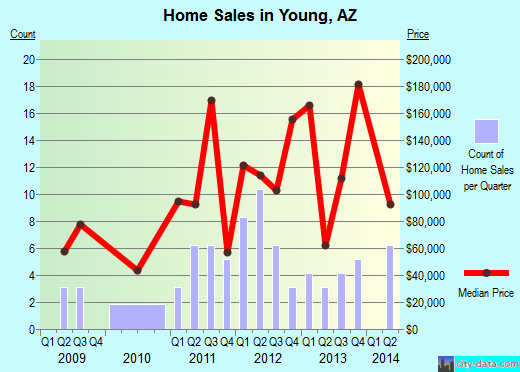 Young,AZ real estate house value index trend