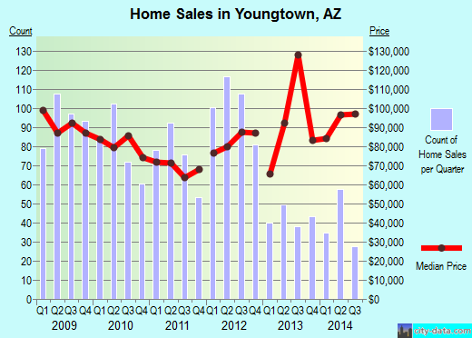 Youngtown,AZ real estate house value index trend