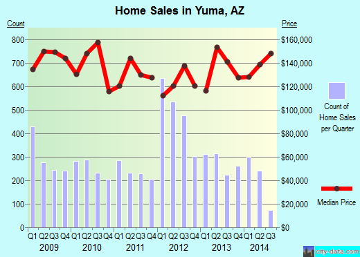 Yuma,AZ real estate house value index trend