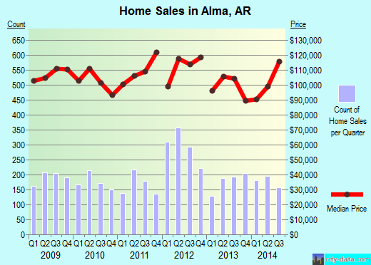 Alma,AR real estate house value index trend