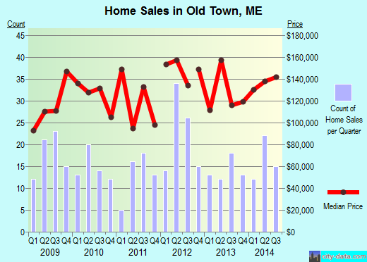 Old Town,ME real estate house value index trend