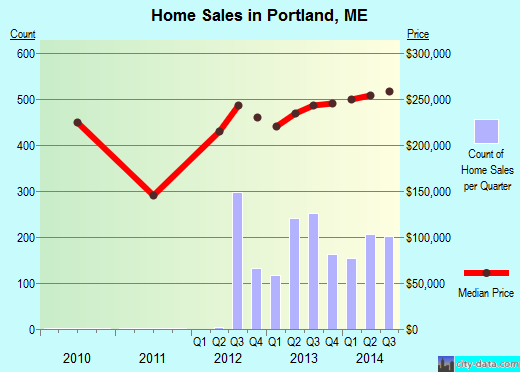 Portland,ME real estate house value index trend