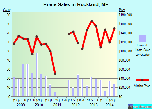 Rockland,ME real estate house value index trend