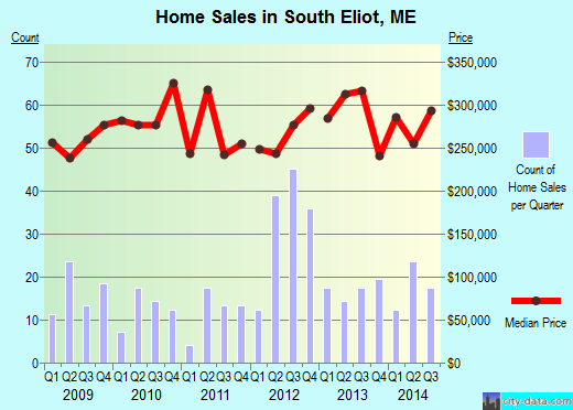 South Eliot,ME index of house prices
