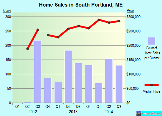 South Portland,ME real estate house value index trend