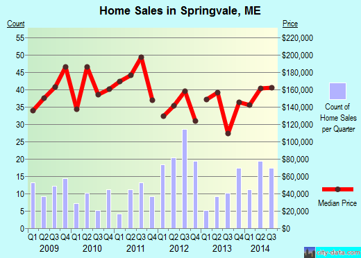 Springvale,ME real estate house value index trend