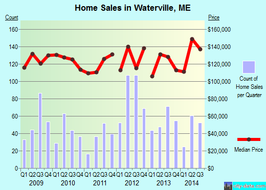Waterville,ME real estate house value index trend