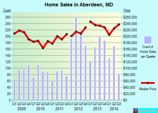 Aberdeen,MD real estate house value index trend