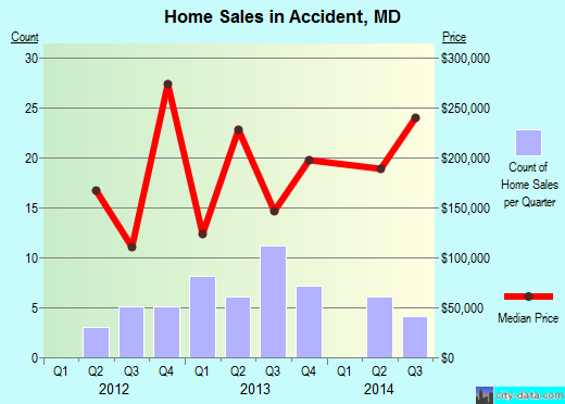 Accident,MD real estate house value index trend