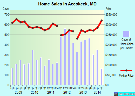 Accokeek,MD real estate house value index trend