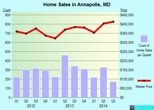 Annapolis,MD real estate house value index trend