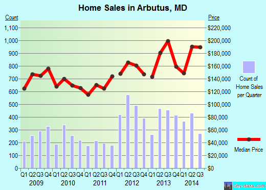 Arbutus,MD index of house prices