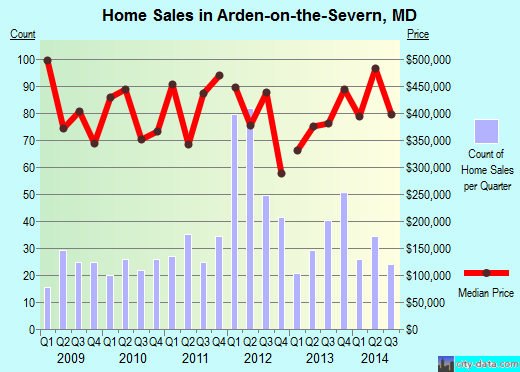Arden-on-the-Severn,MD real estate house value index trend
