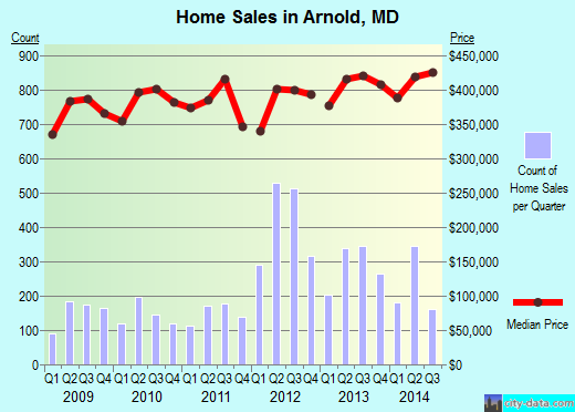 Arnold, MD index of house prices