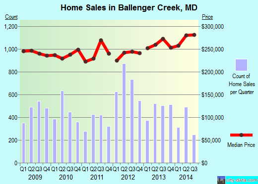 Ballenger Creek,MD real estate house value index trend