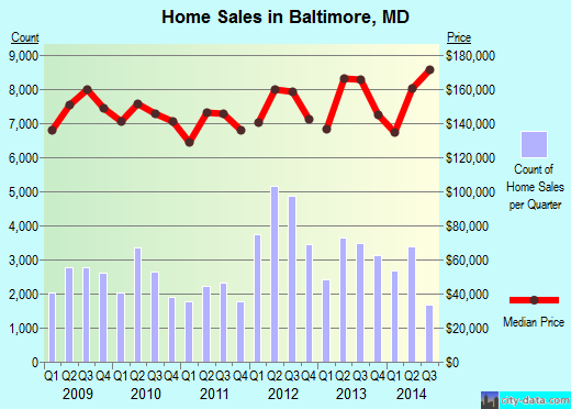 Baltimore,MD real estate house value index trend