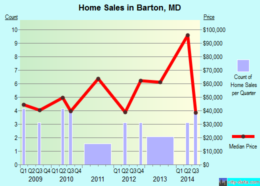 Barton,MD real estate house value index trend