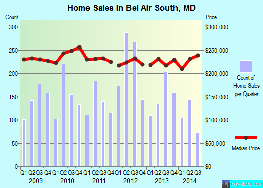 Bel Air South,MD real estate house value index trend