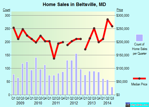 Beltsville,MD real estate house value index trend