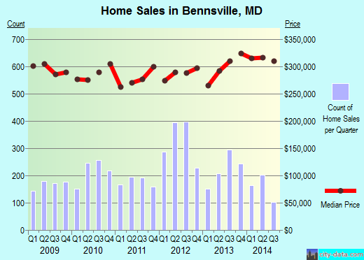 Bennsville,MD real estate house value index trend