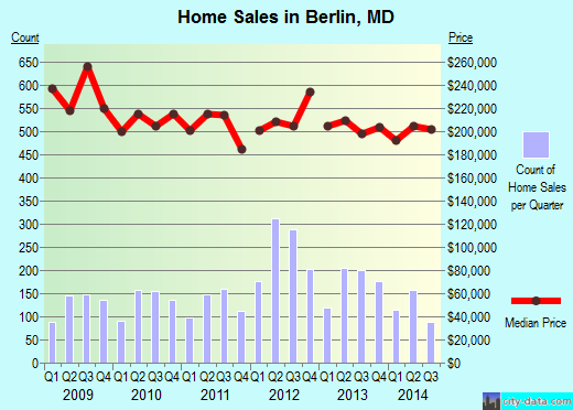 Berlin,MD real estate house value index trend