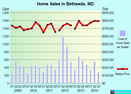 Bethesda,MD real estate house value index trend
