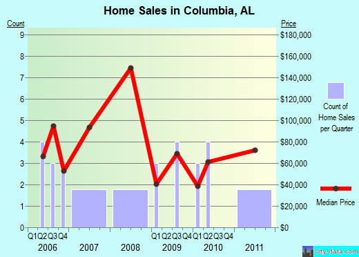 Columbia,AL real estate house value index trend