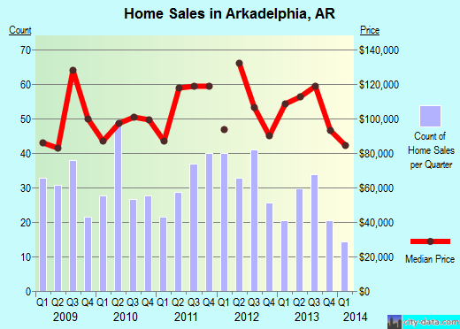 Arkadelphia,AR real estate house value index trend