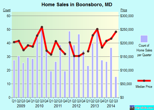 Boonsboro, MD index of house prices