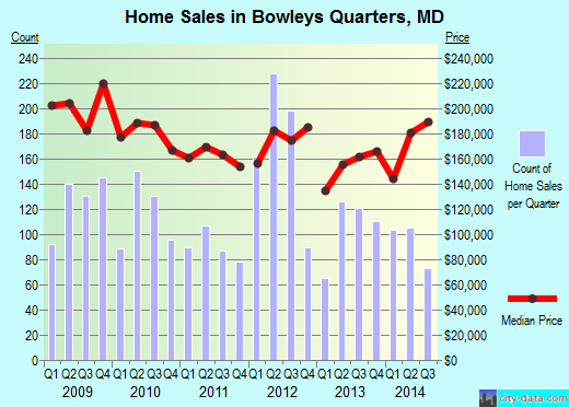 Bowleys Quarters,MD real estate house value index trend