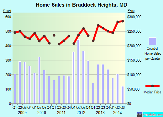 Braddock Heights,MD real estate house value index trend